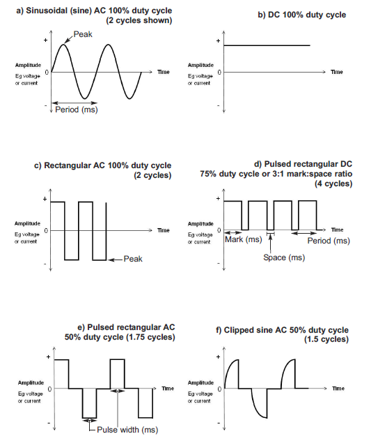 Mains Voltage Frequency